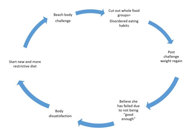 bikini body cycle